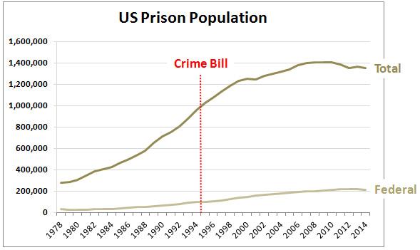 bill crime bill